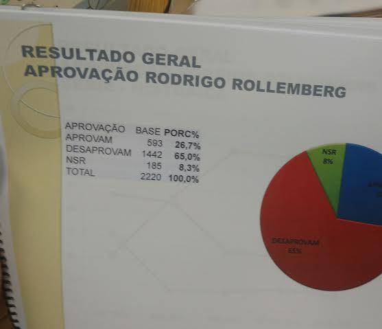 reprovRoll - Rollemberg com a rejeição alta
