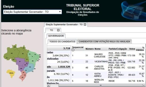 votaC3A7C3A3o 1 - Tempo de TV não decidiu em Tocantins