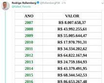 rollemberg marca rafael parente radio corredor 213x170 - Rollemberg exclui resposta de secretário