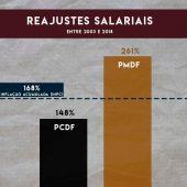 diferença salarial reajuste policiias radio corredor 170x170 - Segurança Pública do DF e a guerra dos salários